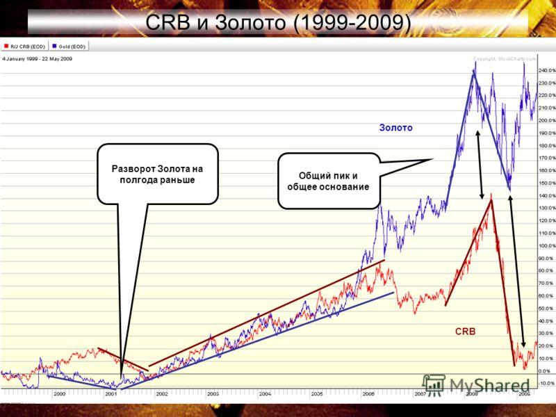 12 CRB и Золото (1999-2009) Разворот Золота на полгода раньше CRB Золото Общий пик и общее основание