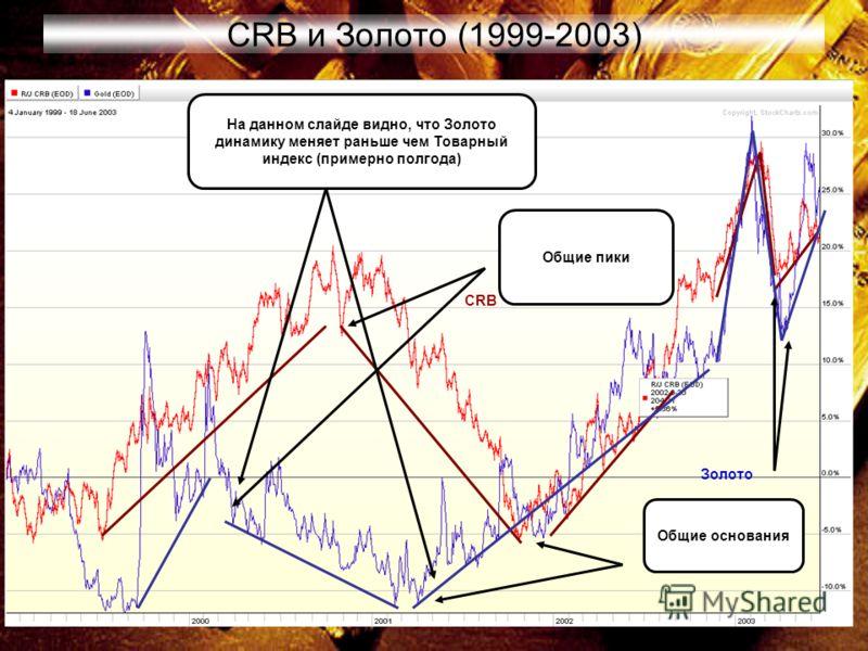 13 CRB и Золото (1999-2003) На данном слайде видно, что Золото динамику меняет раньше чем Товарный индекс (примерно полгода) CRB Золото Общие пики Общие основания