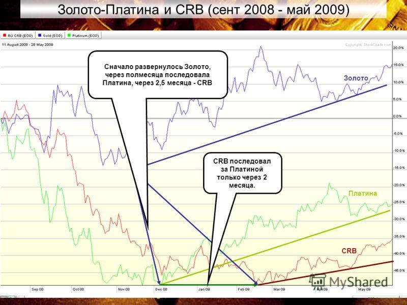 24 Золото-Платина и CRB (сент 2008 - май 2009) Сначало развернулось Золото, через полмесяца последовала Платина, через 2,5 месяца - CRB CRB последовал за Платиной только через 2 месяца. Золото Платина CRB