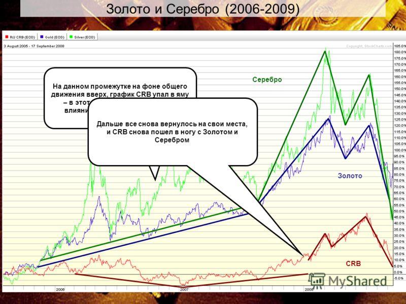 30 Золото и Серебро (2006-2009) Золото Серебро CRB На данном промежутке на фоне общего движения вверх, график CRB упал в яму – в этот период времени сильное влияние оказали энергоресурсы Дальше все снова вернулось на свои места, и CRB снова пошел в н