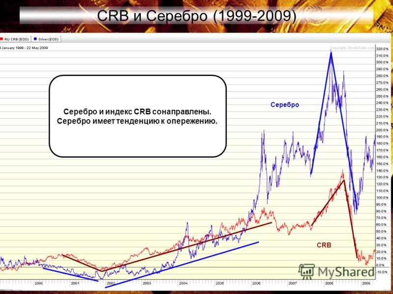 53 CRB и Серебро (1999-2009) Серебро и индекс CRB сонаправлены. Серебро имеет тенденцию к опережению. CRB Серебро