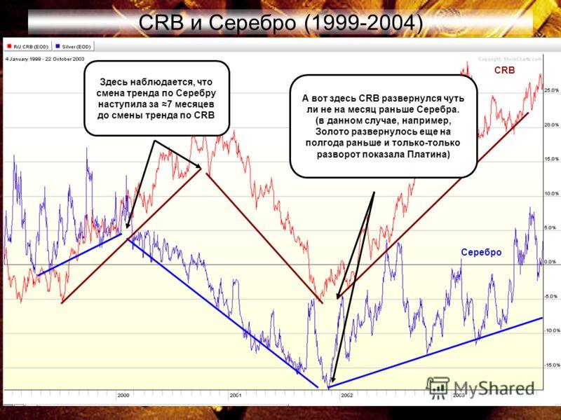 54 CRB и Серебро (1999-2004) Здесь наблюдается, что смена тренда по Серебру наступила за 7 месяцев до смены тренда по CRB А вот здесь CRB развернулся чуть ли не на месяц раньше Серебра. (в данном случае, например, Золото развернулось еще на полгода р