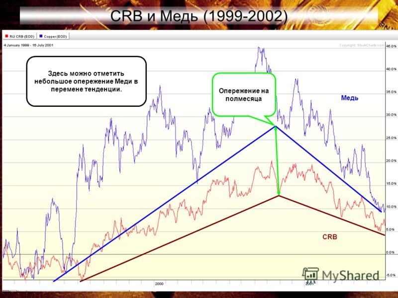 65 CRB и Медь (1999-2002) Медь CRB Здесь можно отметить небольшое опережение Меди в перемене тенденции. Опережение на полмесяца