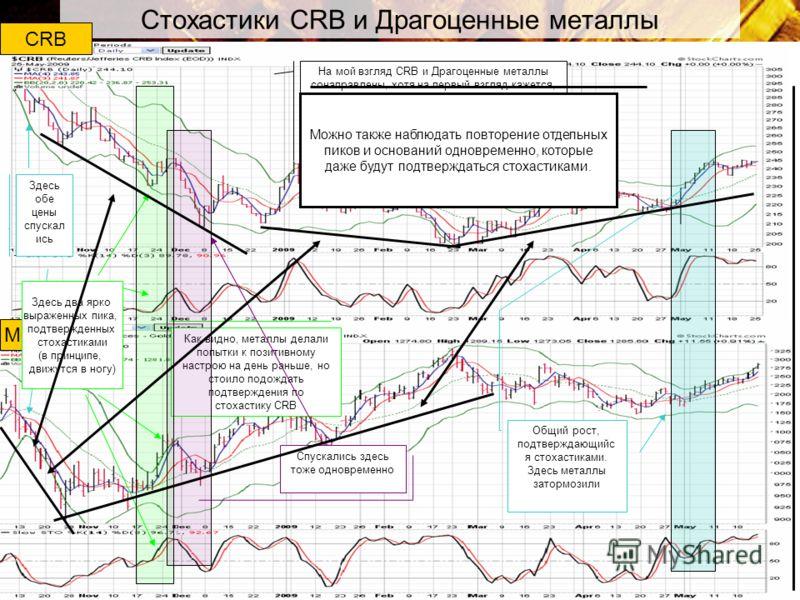 Стохастики CRB и Драгоценные металлы Здесь обе цены спускал ись Как видно, металлы делали попытки к позитивному настрою на день раньше, но стоило подождать подтверждения по стохастику CRB Спускались здесь тоже одновременно Общий рост, подтверждающийс