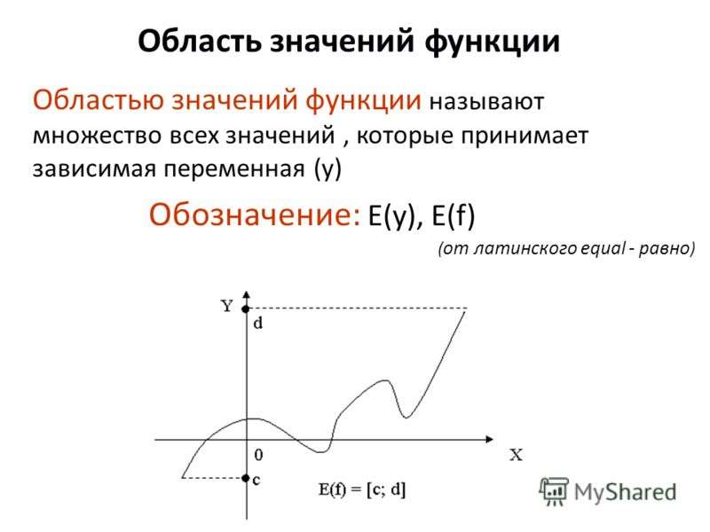 Область значений функции Областью значений функции называют множество всех значений, которые принимает зависимая переменная (у) Обозначение: E(y), Е(f) ( от латинского equal - равно )