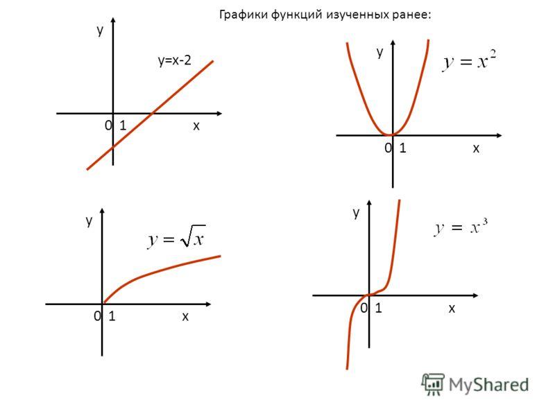 0 1 х у у у у у=х-2 Графики функций изученных ранее: