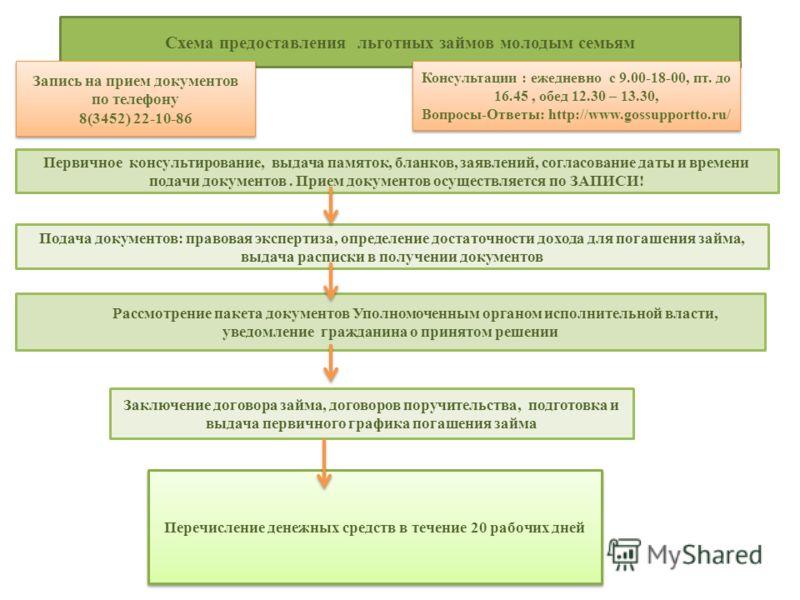 Схема предоставления льготных займов молодым семьям Первичное консультирование, выдача памяток, бланков, заявлений, согласование даты и времени подачи документов. Прием документов осуществляется по ЗАПИСИ! Консультации : ежедневно с 9.00-18-00, пт. д