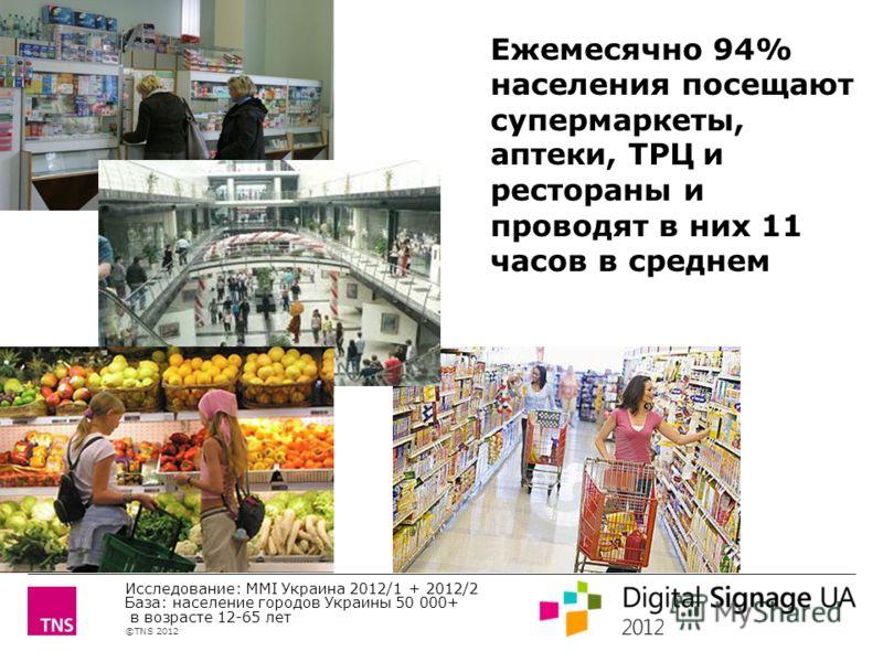 ©TNS 2012 X AXIS LOWER LIMIT UPPER LIMIT CHART TOP Y AXIS LIMIT Ежемесячно 94% населения посещают супермаркеты, аптеки, ТРЦ и рестораны и проводят в них 11 часов в среднем Исследование: MMI Украина 2012/1 + 2012/2 База: население городов Украины 50 0
