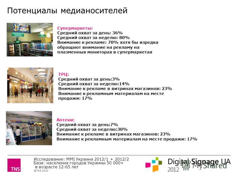 ©TNS 2012 X AXIS LOWER LIMIT UPPER LIMIT CHART TOP Y AXIS LIMIT Супермаркеты: Средний охват за день: 36% Средний охват за неделю: 80% Внимание к рекламе: 70% хотя бы изредка обращают внимание на рекламу на плазменных мониторах в супермаркетах ТРЦ: Ср