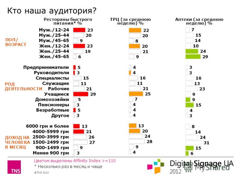 ©TNS 2012 X AXIS LOWER LIMIT UPPER LIMIT CHART TOP Y AXIS LIMIT ПОЛ/ ВОЗРАСТ РОД ДЕЯТЕЛЬНОСТИ ДОХОД НА ЧЕЛОВЕКА В МЕСЯЦ ТРЦ (за среднюю неделю) % Аптеки (за среднюю неделю) % Рестораны быстрого питания* % Цветом выделены Affinity Index >=110 * Нескол