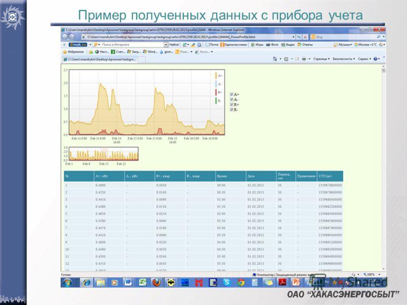 Пример полученных данных с прибора учета