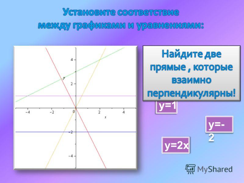 2х у=-2х у=0,5х+3 у=- 2 у=1 у=2х