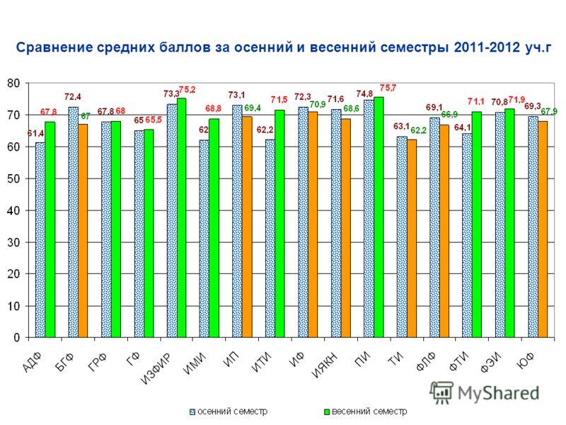 Сравнение средних баллов за осенний и весенний семестры 2011-2012 уч.г