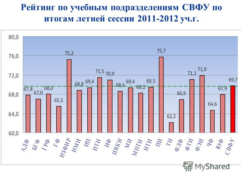 Рейтинг по учебным подразделениям СВФУ по итогам летней сессии 2011-2012 уч.г.