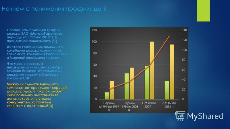 Начнем с понимания профиля цен! Справа, Вам приведен график дохода ЗАО «МеталлГарант» за периоды от 1995-по 2012 гг. в процентном эквиваленте (%) Из этого графика мы видим,что колебания дохода компании не зависит от колебания Российской и Мировой эко