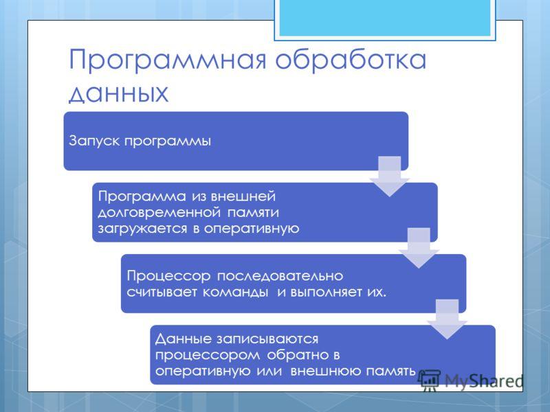 Программная обработка данных Запуск программы Программа из внешней долговременной памяти загружается в оперативную Процессор последовательно считывает команды и выполняет их. Данные записываются процессором обратно в оперативную или внешнюю память