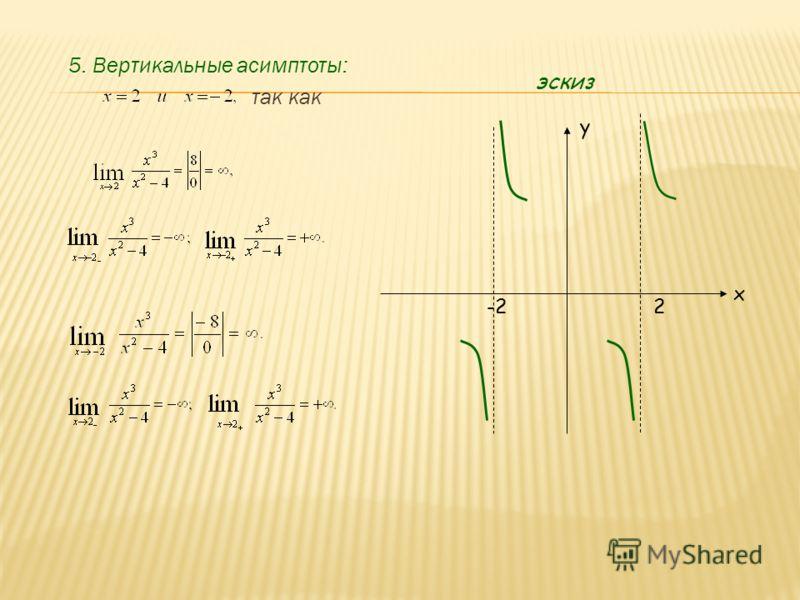 5. Вертикальные асимптоты: так как y x -22 эскиз