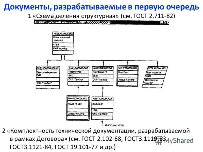 2 «Комплектность технической документации, разрабатываемой в рамках Договора» (см. ГОСТ 2.102-68, ГОСТ3.1119-83, ГОСТ3.1121-84, ГОСТ 19.101-77 и др.) Документы, разрабатываемые в первую очередь 1 «Схема деления структурная» (см. ГОСТ 2.711-82)