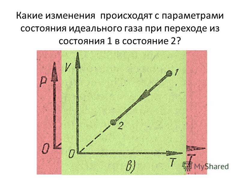 Какие изменения происходят с параметрами состояния идеального газа при переходе из состояния 1 в состояние 2?