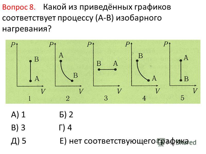 Вопрос 8. Какой из приведённых графиков соответствует процессу (А-В) изобарного нагревания? А) 1 Б) 2 В) 3 Г) 4 Д) 5 Е) нет соответствующего графика