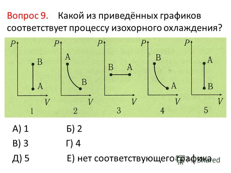 Вопрос 9. Какой из приведённых графиков соответствует процессу изохорного охлаждения? А) 1 Б) 2 В) 3 Г) 4 Д) 5 Е) нет соответствующего графика