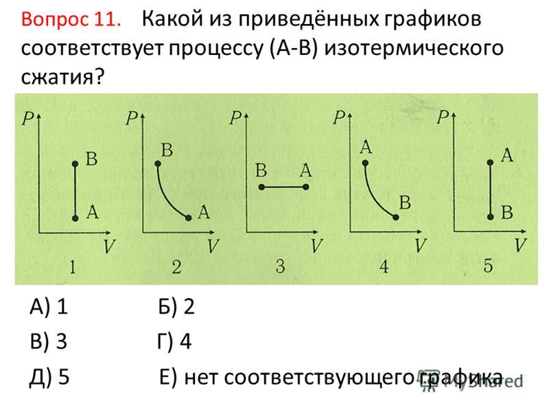 Вопрос 11. Какой из приведённых графиков соответствует процессу (А-В) изотермического сжатия? А) 1 Б) 2 В) 3 Г) 4 Д) 5 Е) нет соответствующего графика