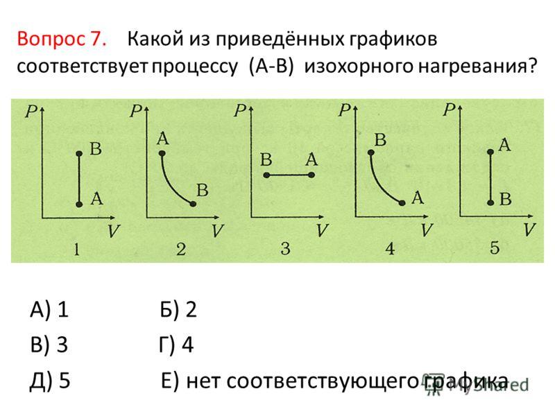 Вопрос 7. Какой из приведённых графиков соответствует процессу (А-В) изохорного нагревания? А) 1 Б) 2 В) 3 Г) 4 Д) 5 Е) нет соответствующего графика