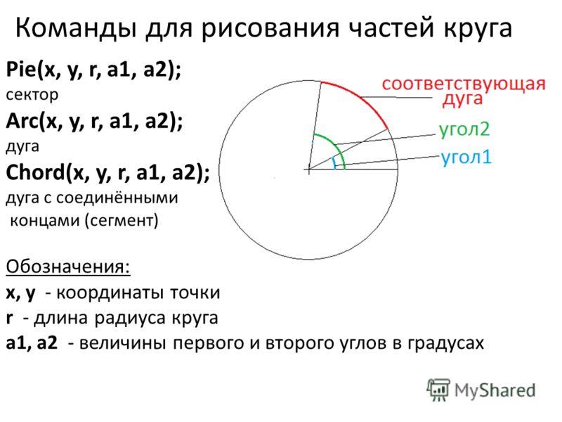 Команды для рисования частей круга Pie(x, y, r, a1, a2); сектор Arc(x, y, r, a1, a2); дуга Chord(x, y, r, a1, a2); дуга с соединёнными концами (сегмент) Обозначения: x, y - координаты точки r - длина радиуса круга a1, a2 - величины первого и второго