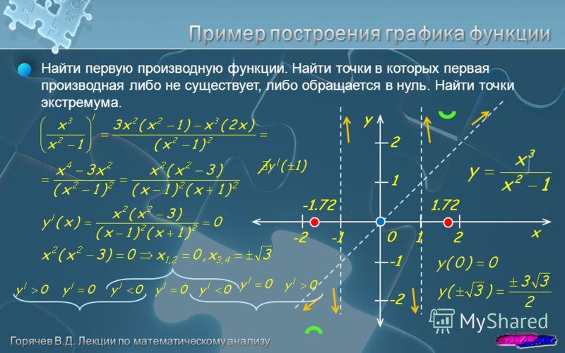 x y -221 1 2 0 Найти первую производную функции. Найти точки в которых первая производная либо не существует, либо обращается в нуль. Найти точки экстремума. -1.721.72