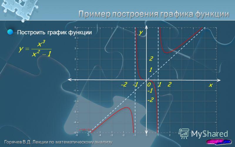 x y 0 -221 1 2 Построить график функции