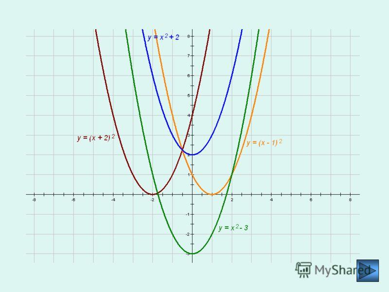 Постройте самостоятельно графики функций: 1)у = х 2 + 2; 2)у = х 2 – 3; 3)у = (х – 1) 2 ; 4)у = (х + 2) 2 ; 5)у = (х + 1) 2 – 2; 6)у = (х – 2) 2 + 1; 7)у = (х + 3)*(х – 3); 8)у = х 2 + 4х – 4; 9)у = х 2 – 6х + 11. При построении графика функции вида