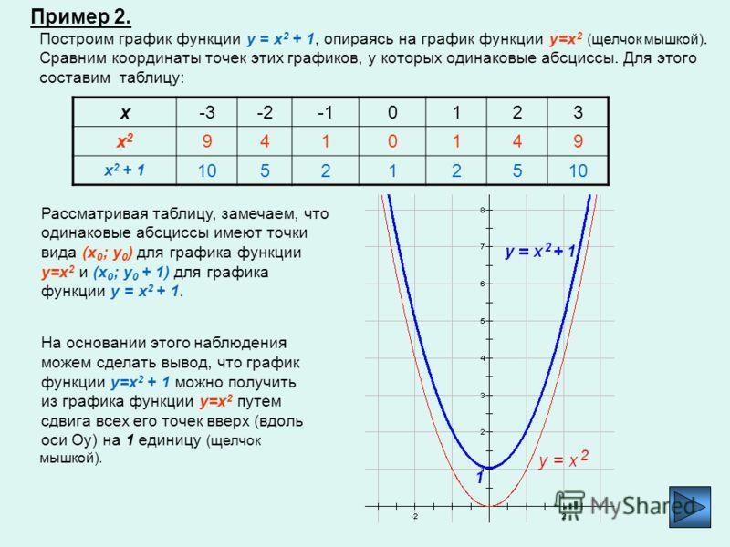 Если вместо графика y=(x - 2) 2 или y=(x + 3) 2 рассмотреть график функции y=(x - m) 2, где m – произвольное число, то в проведенном ранее рассуждении ничего принципиально не изменится. Таким образом, из графика функции у = х 2 можно получить график