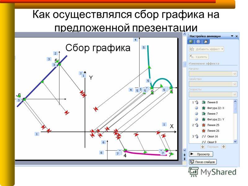Как осуществлялся сбор графика на предложенной презентации