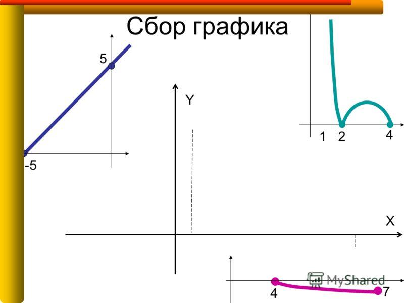 Сбор графика -5 5 12 4 7 Y X 4