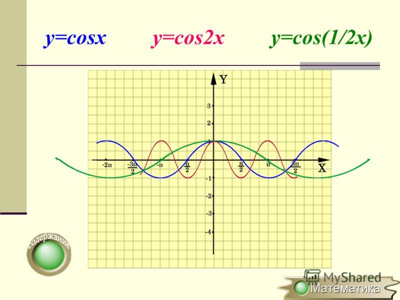 Растяжение (сжатие) в k раз вдоль оси OХ y=f(x) y=f(kx), где k>0 (x 0 ;y 0 ) ( x 0 ;y 0 ) Для построения графика функции y=f(kx) необходимо график функции y=f(x) сжать в k раз вдоль оси ОХ для k >1 или растянуть в 1/k раз вдоль оси OХ для k