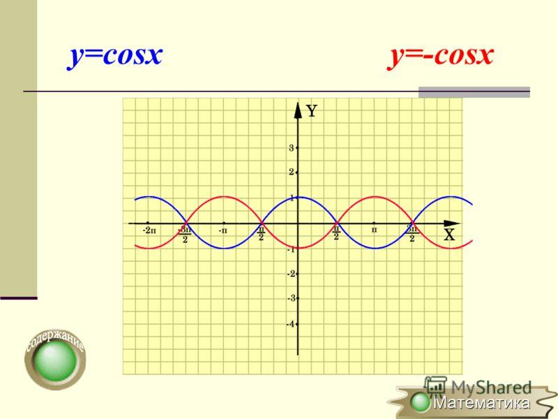 Симметричное отображение относительно оси OY y=f(x) y=-f(x) (x 0 ;y 0 ) (x 0 ;-y 0 ) Для построения графика функции y=-f(x) необходимо график функции y=f(x)симметрично отобразить относительно оси ОХ