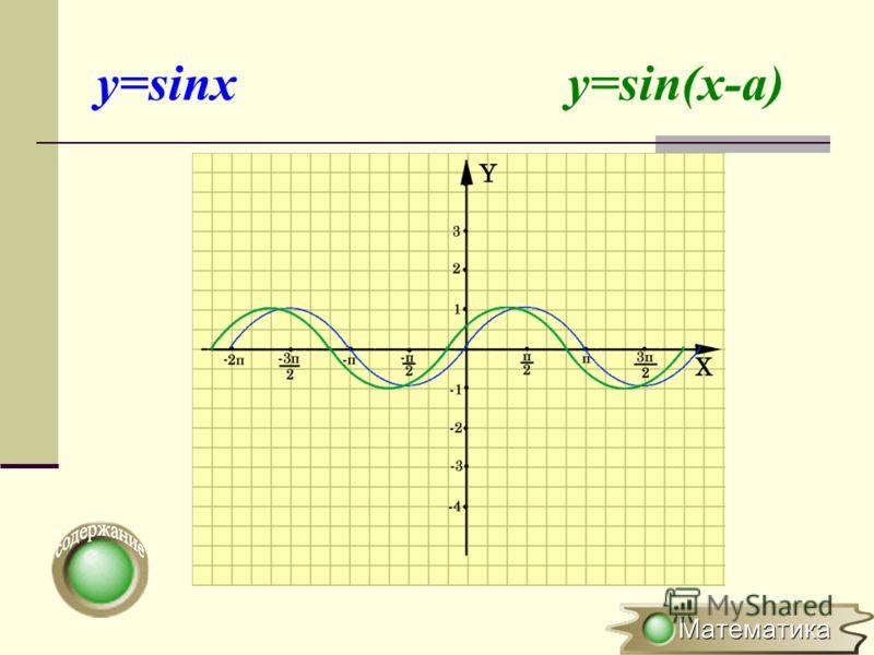 Параллельный перенос вдоль оси ОХ y=f(x) y=f(x-a) (x 0 ;y 0 ) (x 0 +a;y 0 ) Для построения графика функции y=f(x-a) необходимо график функции y=f(x) перенести вдоль оси OX на вектор (0;а)
