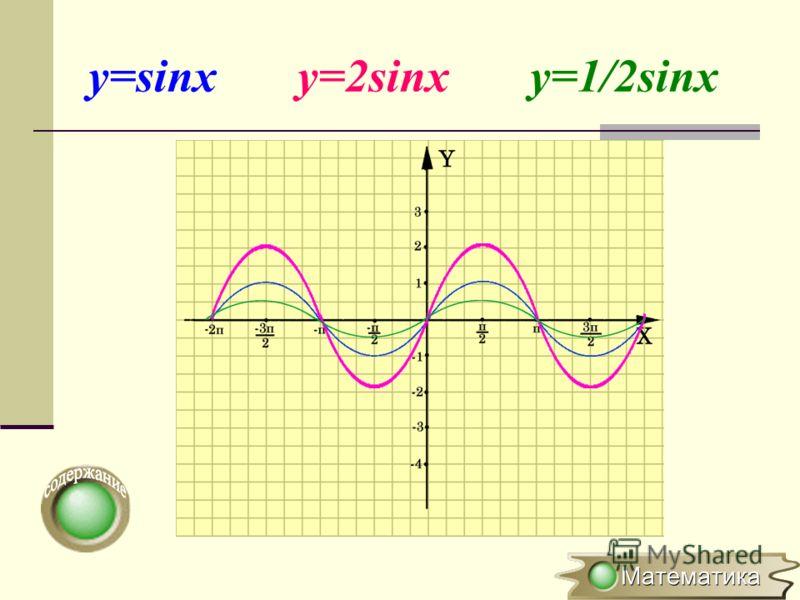 Растяжение (сжатие) в k раз вдоль оси OY y=f(x) y=kf(x), где k>0 (x 0 ;y 0 ) (x 0 ;ky 0 ) Для построения графика функции y=kf(x) необходимо график функции y=f(x) растянуть в k раз вдоль оси ОY для k >1 или сжать в 1/k развдоль оси OY для k