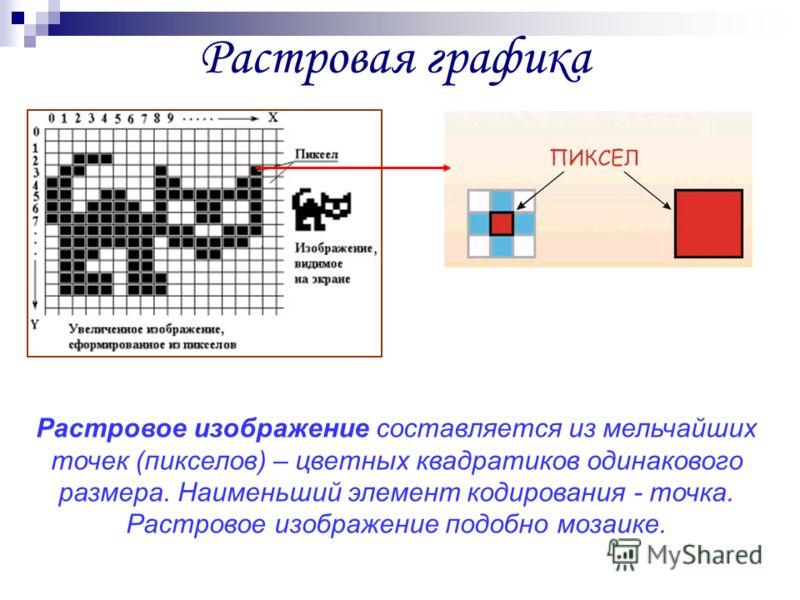Растровая графика Растровое изображение составляется из мельчайших точек (пикселов) – цветных квадратиков одинакового размера. Наименьший элемент кодирования - точка. Растровое изображение подобно мозаике.
