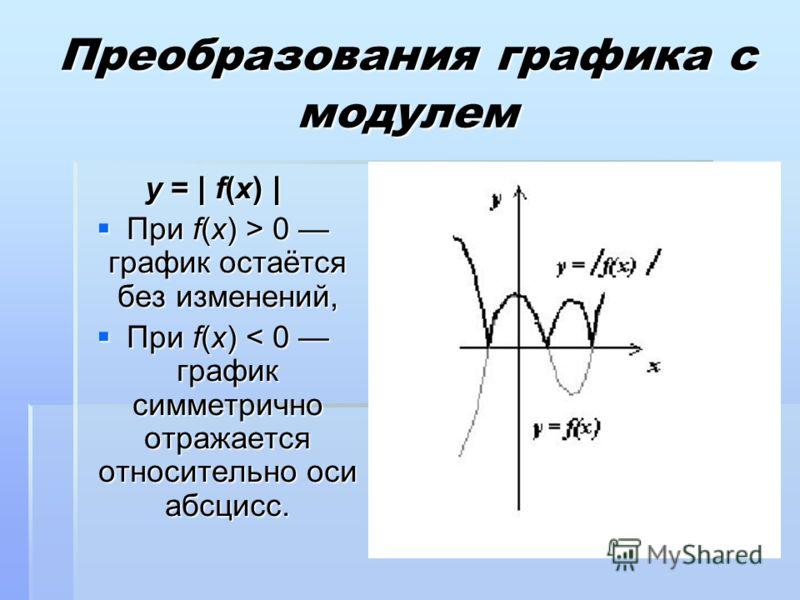 y = | f(x) | При f(x) > 0 график остаётся без изменений, При f(x) > 0 график остаётся без изменений, При f(x) < 0 график симметрично отражается относительно оси абсцисс. При f(x) < 0 график симметрично отражается относительно оси абсцисс.