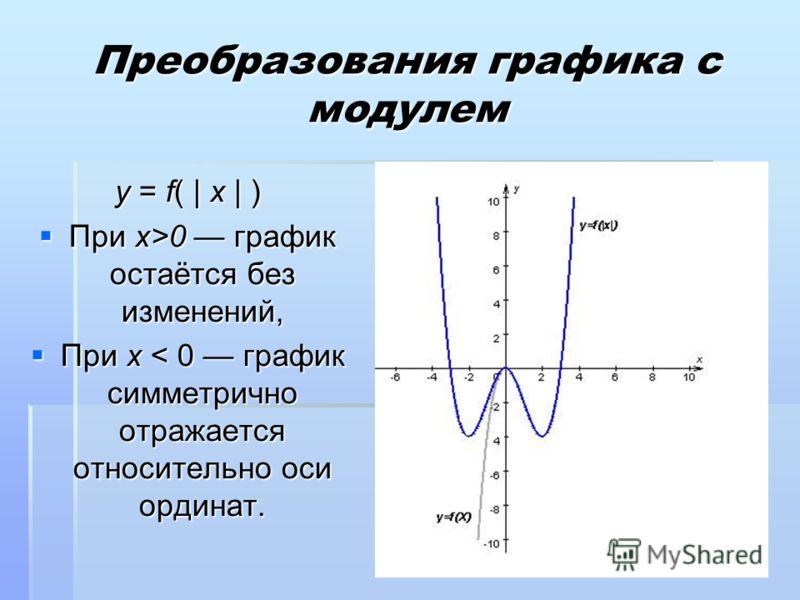Преобразования графика с модулем y = f( | x | ) При x>0 график остаётся без изменений, При x>0 график остаётся без изменений, При x < 0 график симметрично отражается относительно оси ординат. При x < 0 график симметрично отражается относительно оси о
