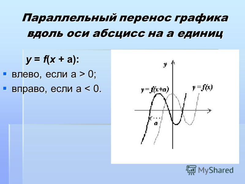Параллельный перенос графика вдоль оси абсцисс на а единиц y = f(x + a): влево, если a > 0; влево, если a > 0; вправо, если a < 0. вправо, если a < 0.