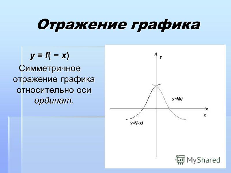 y = f( x) Симметричное отражение графика относительно оси ординат.