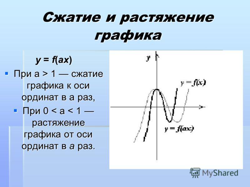 Сжатие и растяжение графика y = f(аx) При a > 1 сжатие графика к оси ординат в a раз, При a > 1 сжатие графика к оси ординат в a раз, При 0 < a < 1 растяжение графика от оси ординат в a раз. При 0 < a < 1 растяжение графика от оси ординат в a раз.