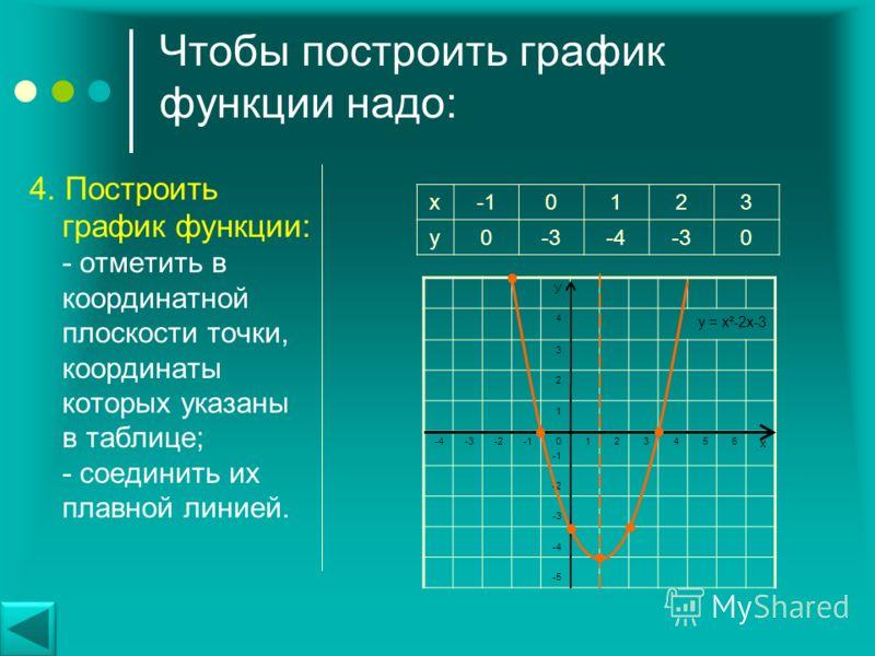 Чтобы построить график функции надо: 3. Заполнить таблицу значений функции: Прямая x=m является осью симметрии параболы, т.е. точки графика симметричны относительно этой прямой. В таблице расположить вершину в середине таблицы и взять соседние симмет