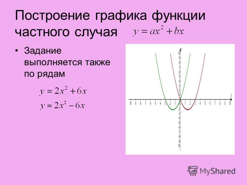 Построение графика функции частного случая Задание выполняется также по рядам