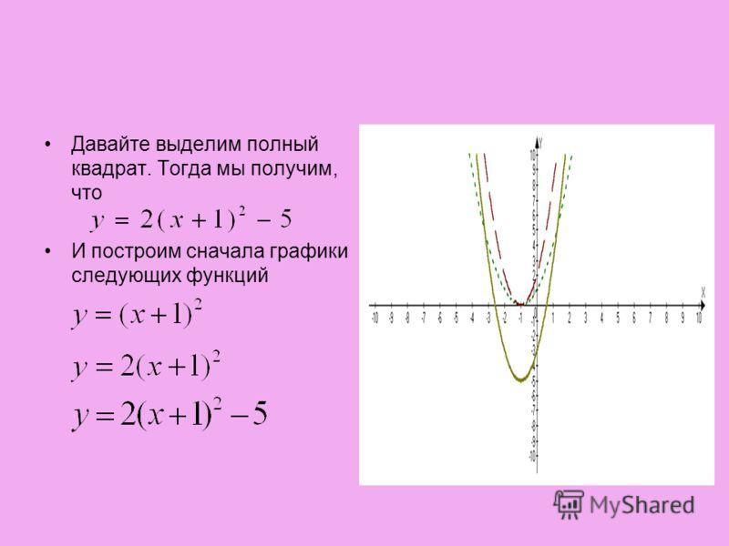 Давайте выделим полный квадрат. Тогда мы получим, что И построим сначала графики следующих функций