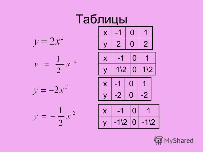 Таблицы x01 y202 x 01 y-20 x01 y1\20 x01 y-1\20