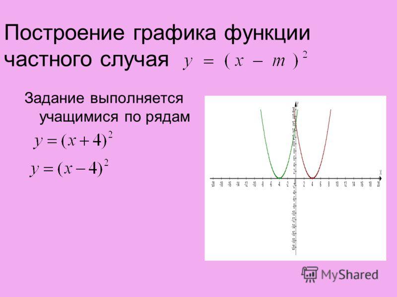 Построение графика функции частного случая Задание выполняется учащимися по рядам