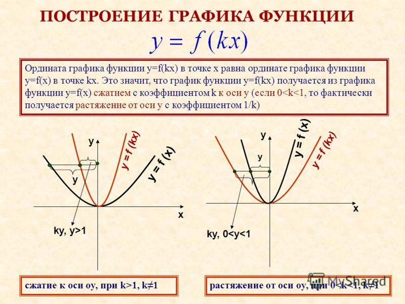 ПОСТРОЕНИЕ ГРАФИКА ФУНКЦИИ Ордината графика функции y=f(kx) в точке x равна ординате графика функции y=f(x) в точке kx. Это значит, что график функции y=f(kx) получается из графика функции y=f(x) сжатием с коэффициентом k к оси y (если 0